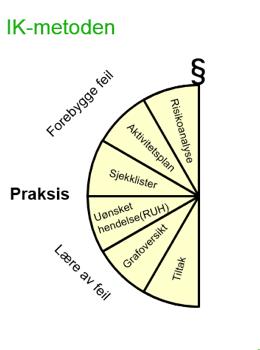 IK-metoden